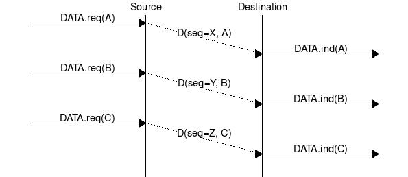 https://inginious.org/course/cnp3-hackathon/guessing-sequence-number/guessing-sequence-number.png