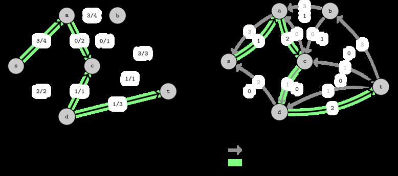 Graphs - Maximum flow (Edmonds-Karp) - Competitive